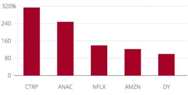 2015年美股市场全球科技公司表现回顾