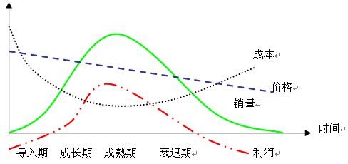 炒美股经验:长线投资者如何选择一个好行业?